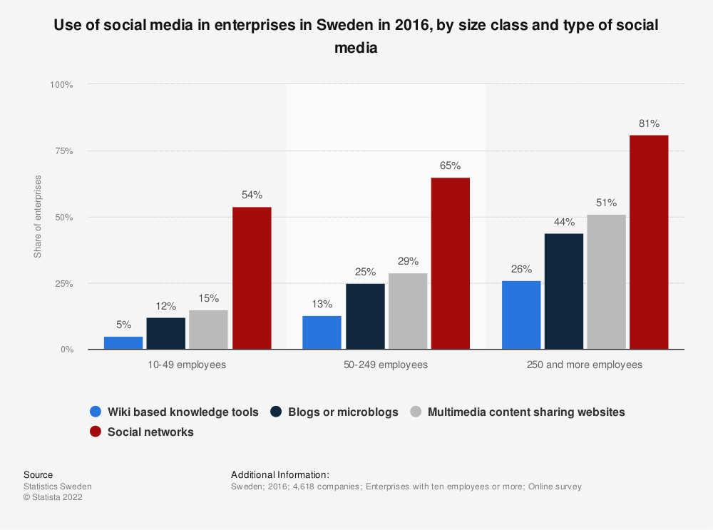 Statistic: Use of social media in enterprises in Sweden in 2016, by size class and type of social media | Statista
