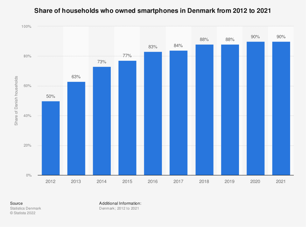 Statistic: Share of households who owned smartphones in Denmark from 2012 to 2019 | Statista