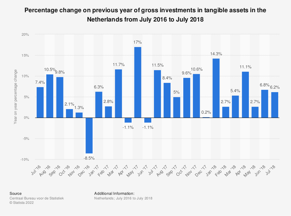 Statistic: Percentage change on previous year of gross investments in tangible assets in the Netherlands from July 2016 to July 2018* | Statista