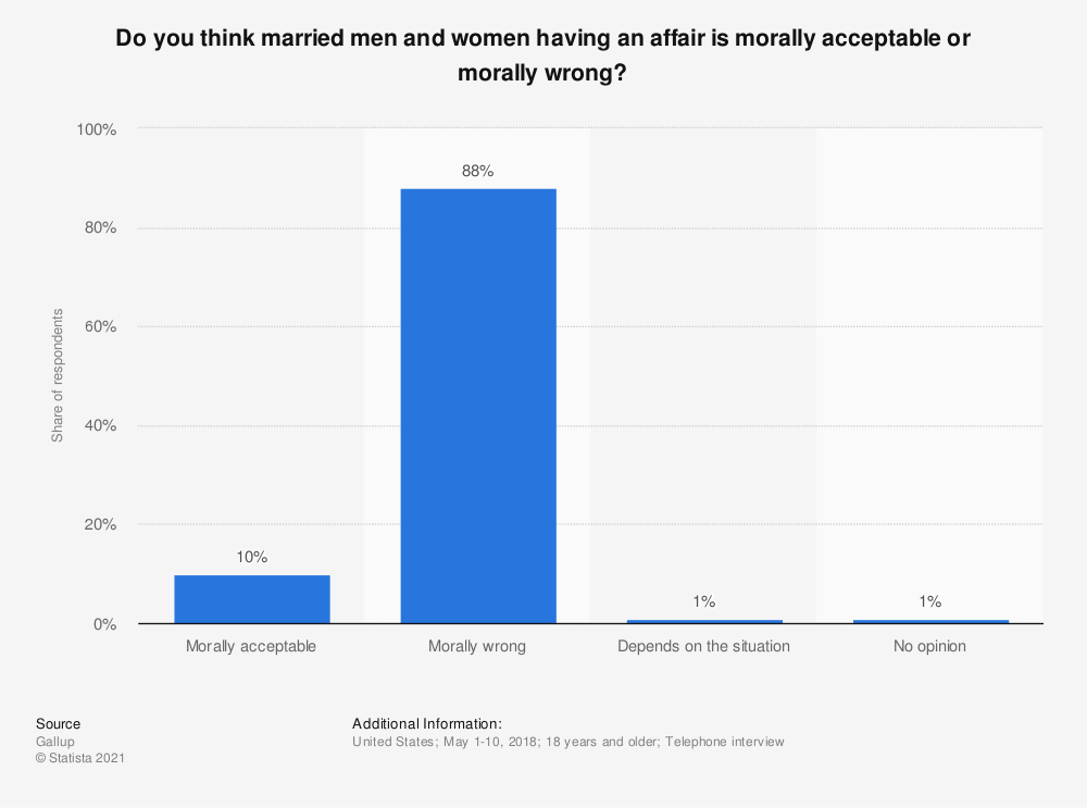 Statistic: Do you think married men and women having an affair is morally acceptable or morally wrong? | Statista