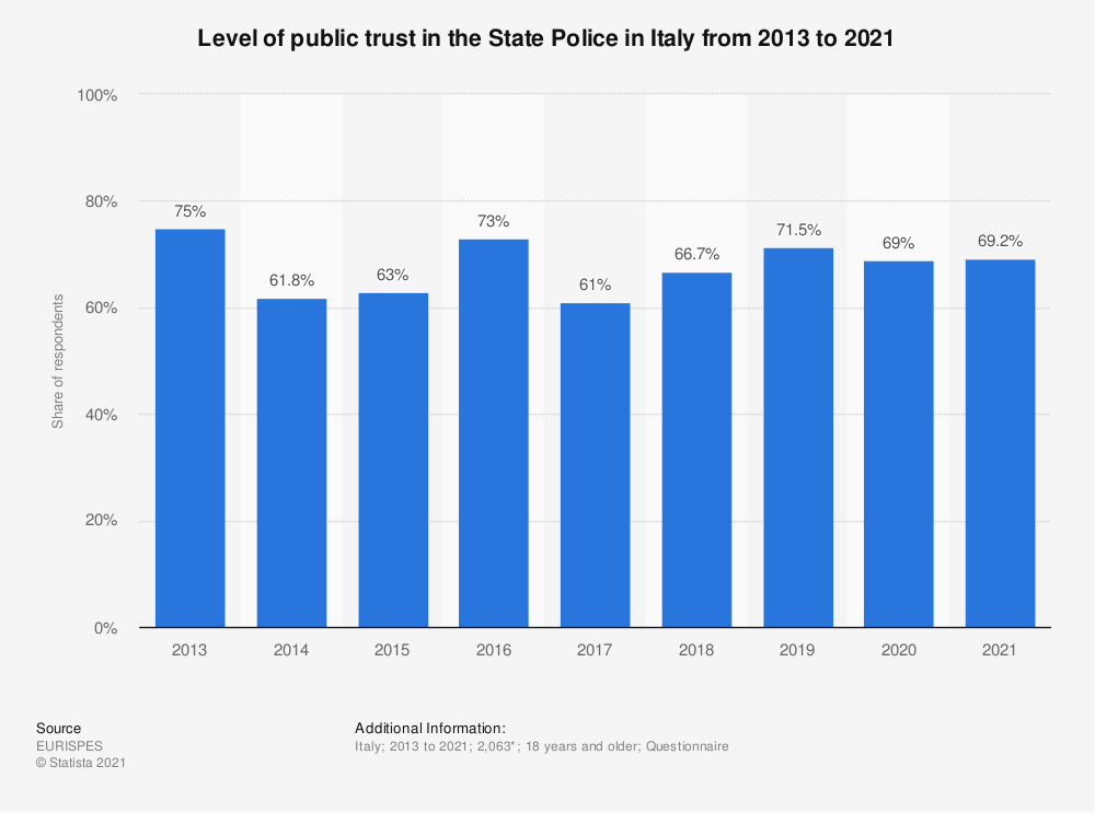 Statistic: Level of public trust in the State Police in Italy from 2013 to 2020 | Statista