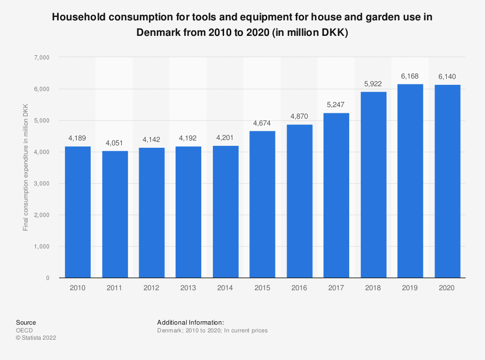 Statistic: Household consumption for tools and equipment for house and garden use in Denmark from 2009 to 2019 (in million DKK) | Statista