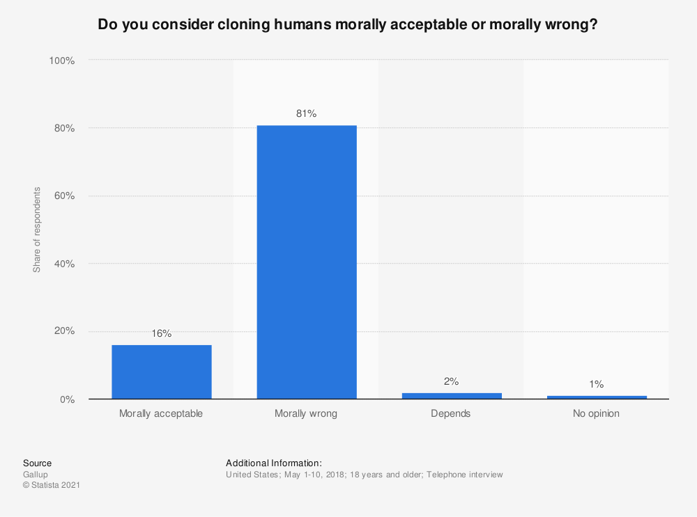 Statistic: Do you consider cloning humans morally acceptable or morally wrong? | Statista