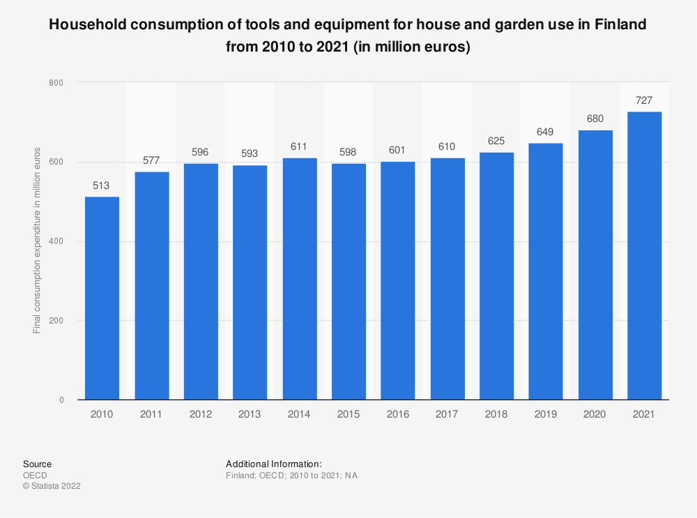 Statistic: Household consumption of tools and equipment for house and garden use in Finland from 2008 to 2019 (in million euros) | Statista