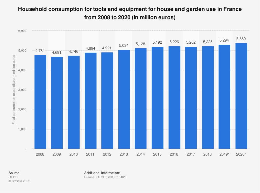 Statistic: Household consumption for tools and equipment for house and garden use in France from 2008 to 2017 (in million euros) | Statista