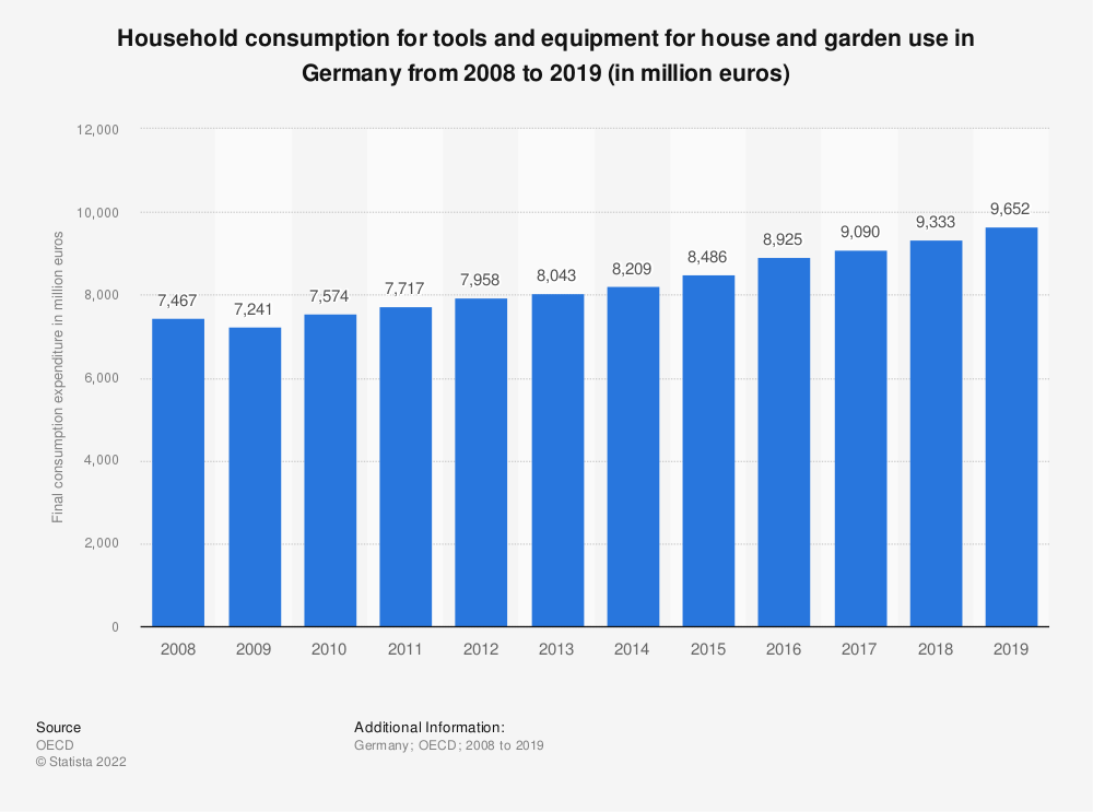 Statistic: Household consumption for tools and equipment for house and garden use in Germany from 2008 to 2019 (in million euros) | Statista