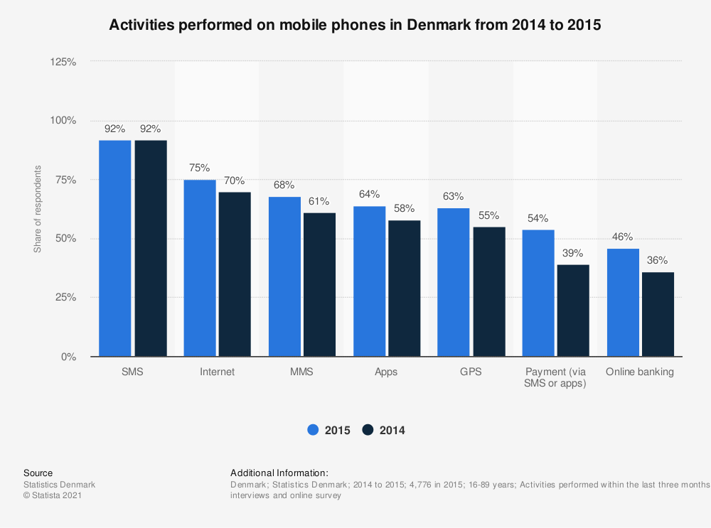 Statistic: Activities performed on mobile phones in Denmark from 2014 to 2015 | Statista