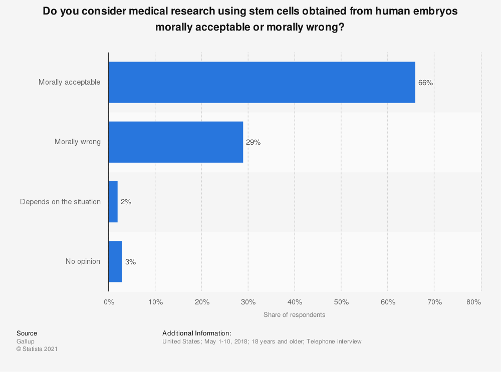 Statistic: Do you consider medical research using stem cells obtained from human embryos morally acceptable or morally wrong?   Statista