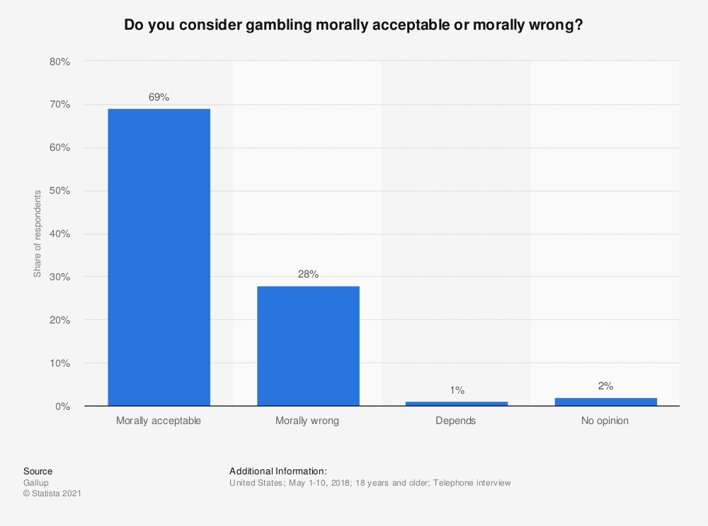 Statistic: Do you consider gambling morally acceptable or morally wrong? | Statista