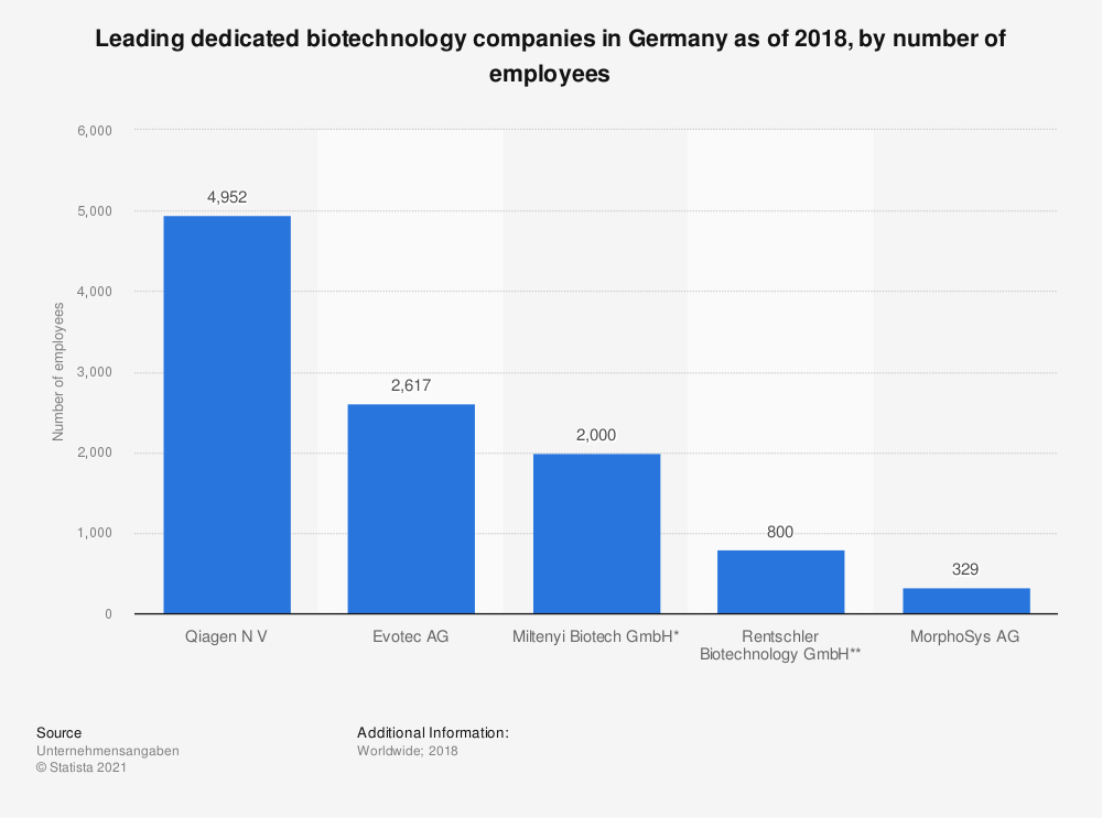 Statistic: Leading dedicated biotechnology companies in Germany as of 2018, by number of employees | Statista
