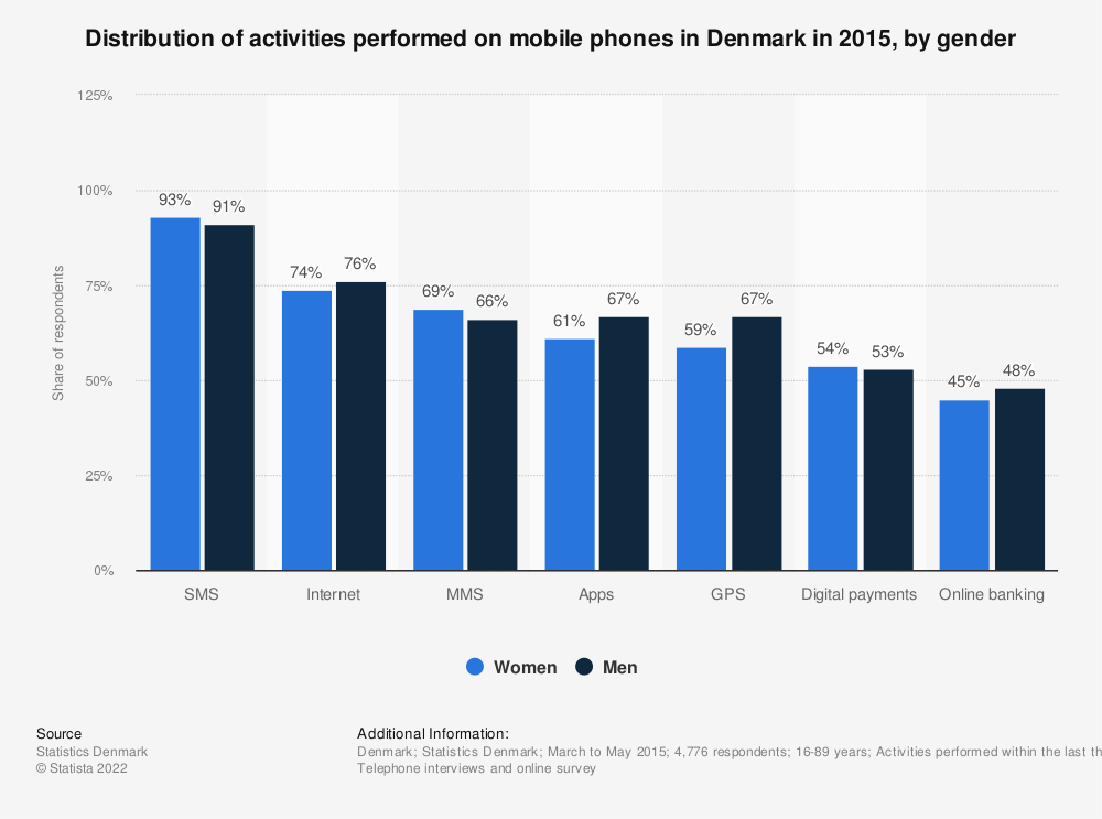 Statistic: Distribution of activities performed on mobile phones in Denmark in 2015, by gender | Statista