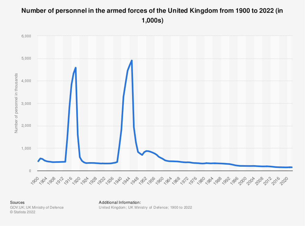 Statistic: Number of personnel in the armed forces of the United Kingdom (UK) from 1900 to 2019 (in 1,000s) | Statista