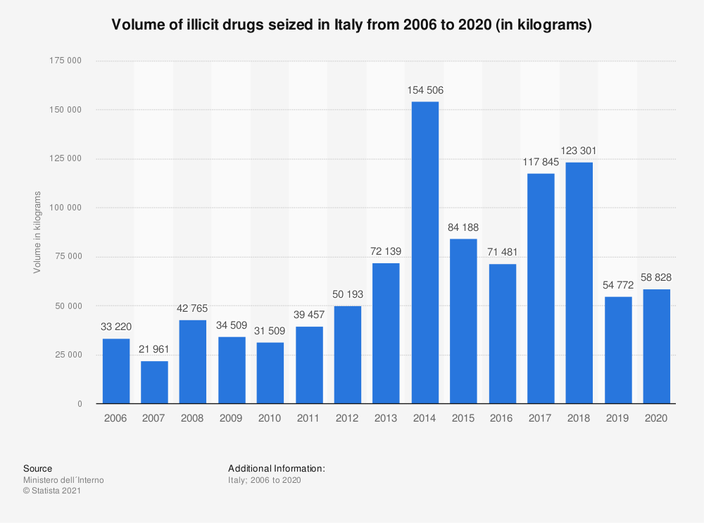 Statistic: Volume of illicit drugs seized in Italy from 2006 to 2019 (in kilograms) | Statista