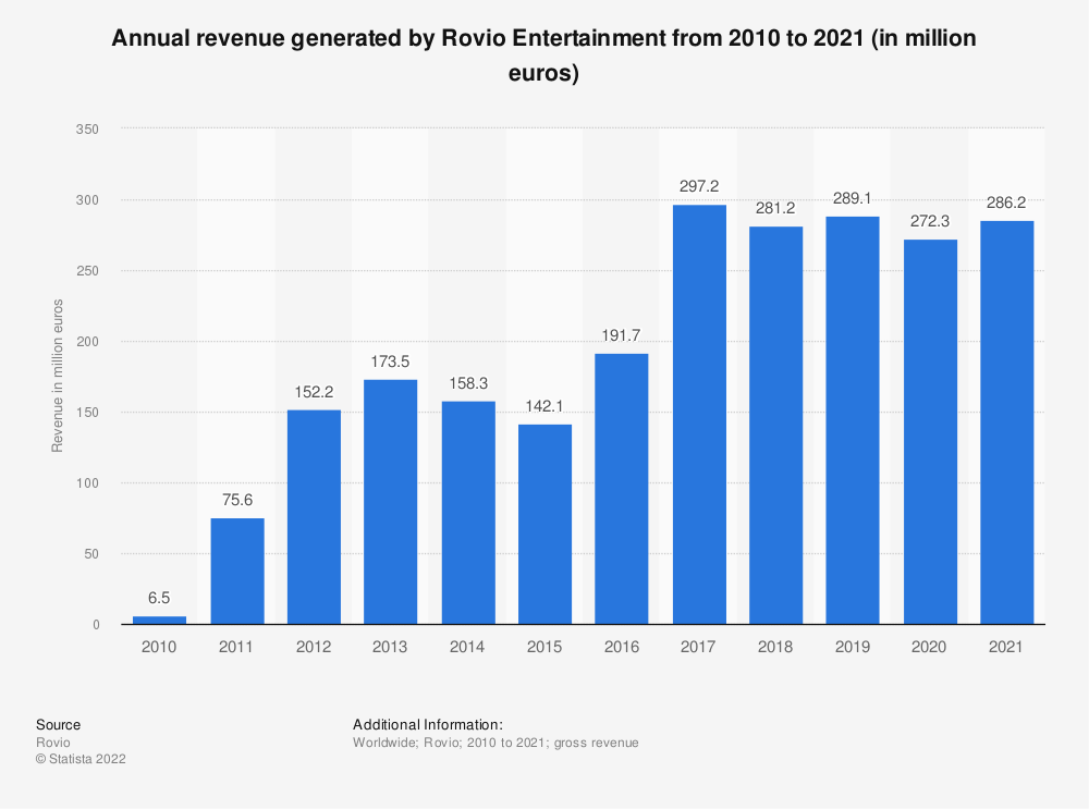 Statistic: Annual revenue generated by Rovio Entertainment from 2010 to 2019 (in million euros) | Statista