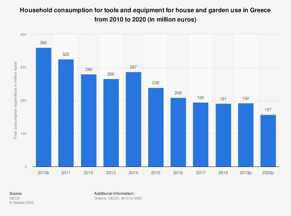 Statistic: Household consumption for tools and equipment for house and garden use in Greece from 2010 to 2019 (in million euros) | Statista