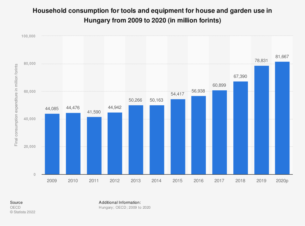 Statistic: Household consumption for tools and equipment for house and garden use in Hungary from 2008 to 2016 (in million Hungarian forints) | Statista