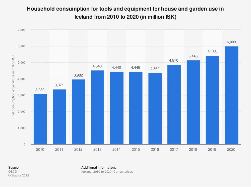 Statistic: Household consumption for tools and equipment for house and garden use in Iceland from 2009 to 2019 (in million ISK) | Statista