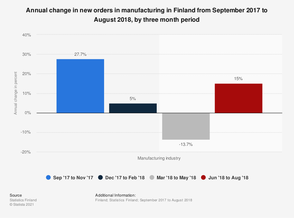 Statistic: Annual change in new orders in manufacturing in Finland from September 2017 to August 2018, by three month period | Statista