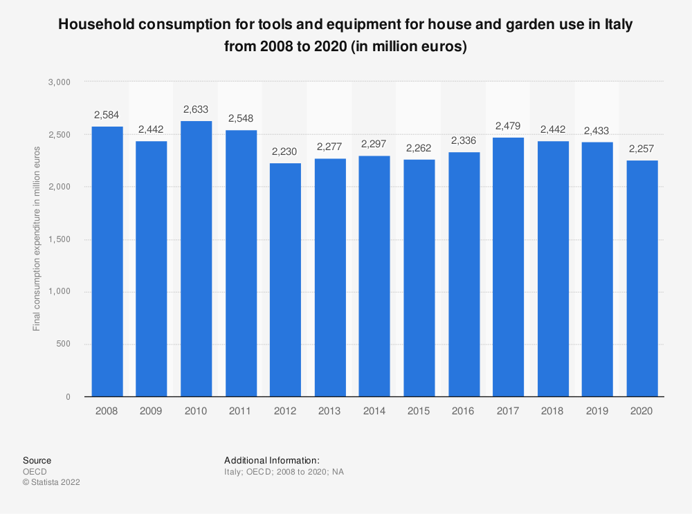 Statistic: Household consumption for tools and equipment for house and garden use in Italy from 2008 to 2017 (in million euros) | Statista