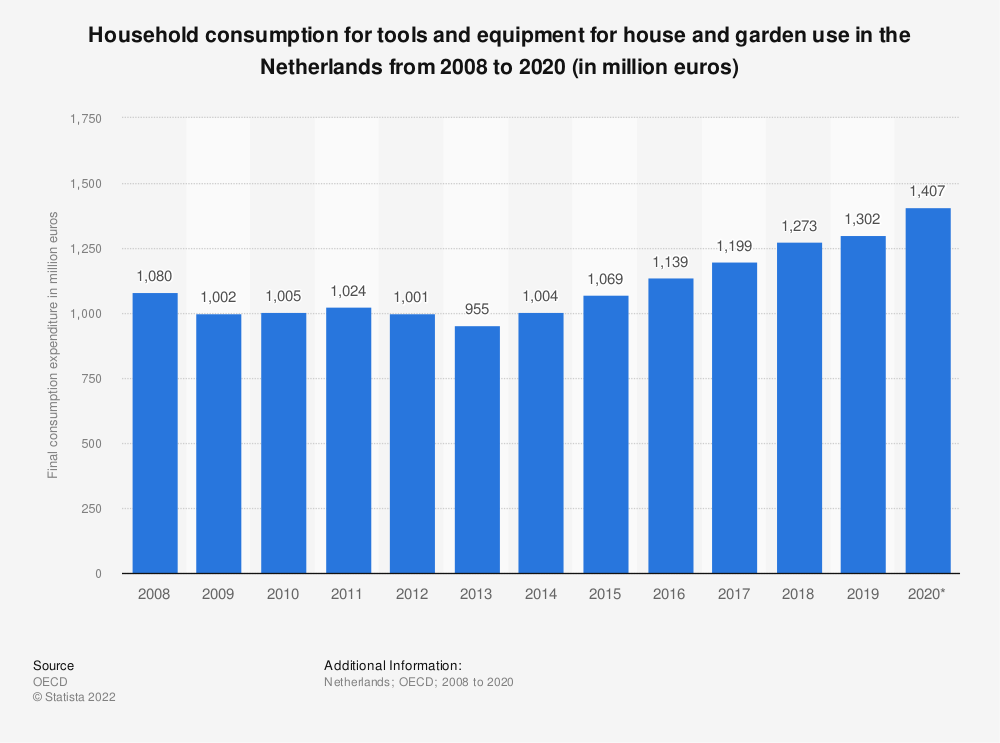 Statistic: Household consumption for tools and equipment for house and garden use in the Netherlands from 2008 to 2016 (in million euros) | Statista