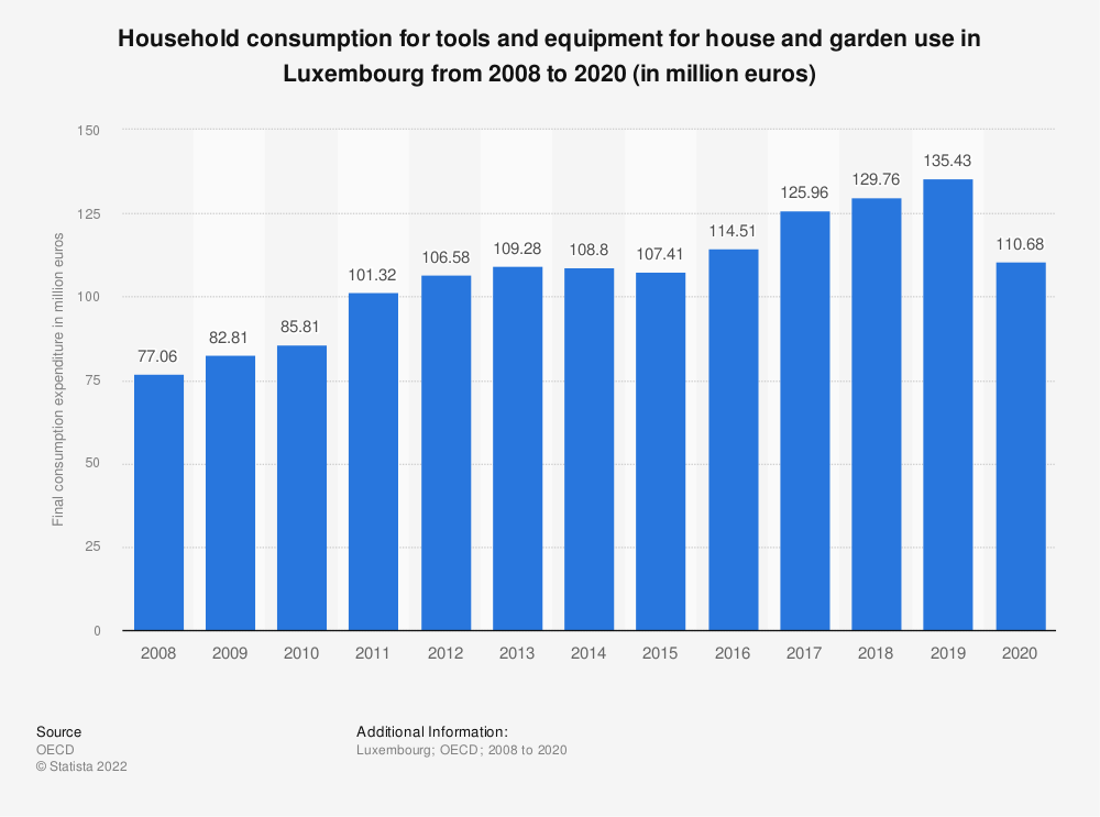 Statistic: Household consumption for tools and equipment for house and garden use in Luxembourg from 2008 to 2016 (in million euros) | Statista