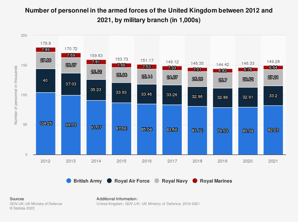 Statistic: Number of personnel in the armed forces of the United Kingdom between 2012 and 2020, by military branch (in 1,000s) | Statista
