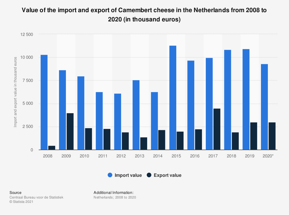 Statistic: Value of the import and export of Camembert cheese in the Netherlands from 2008 to 2019 (in thousand euros) | Statista