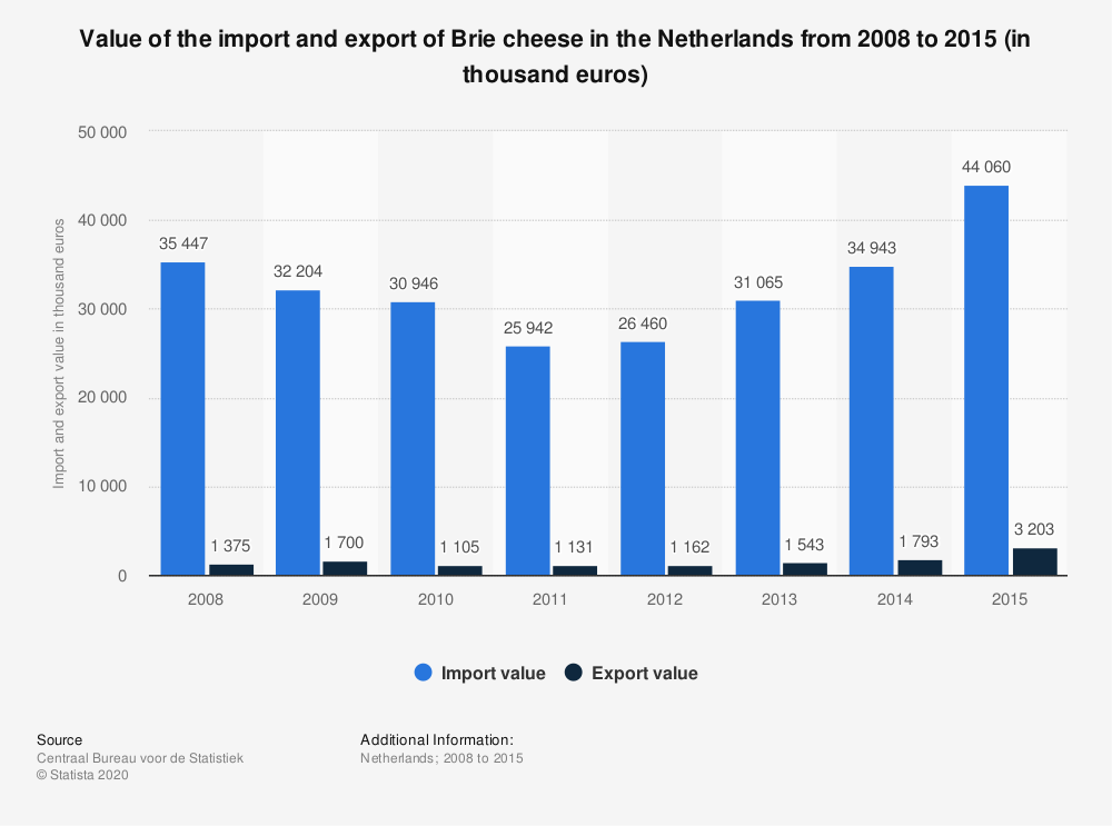 Statistic: Value of the import and export of Brie cheese in the Netherlands from 2008 to 2015 (in thousand euros) | Statista