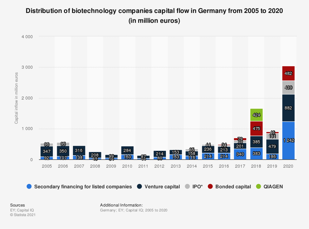 Statistic: Distribution of biotechnology companies capital flow in Germany from 2005 to 2019 (in million euros) | Statista