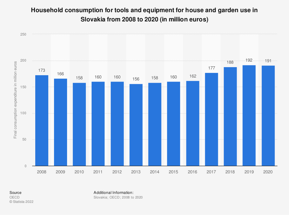 Statistic: Household consumption for tools and equipment for house and garden use in Slovakia from 2008 to 2016 (in million euros) | Statista