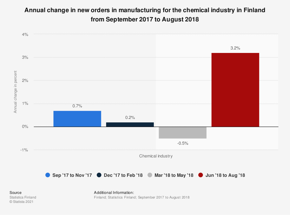 Statistic: Annual change in new orders in manufacturing for the chemical industry in Finland from September 2017 to August 2018 | Statista