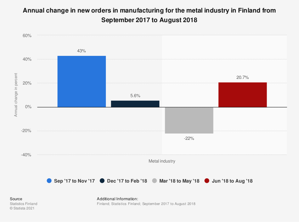 Statistic: Annual change in new orders in manufacturing for the metal industry in Finland from September 2017 to August 2018 | Statista