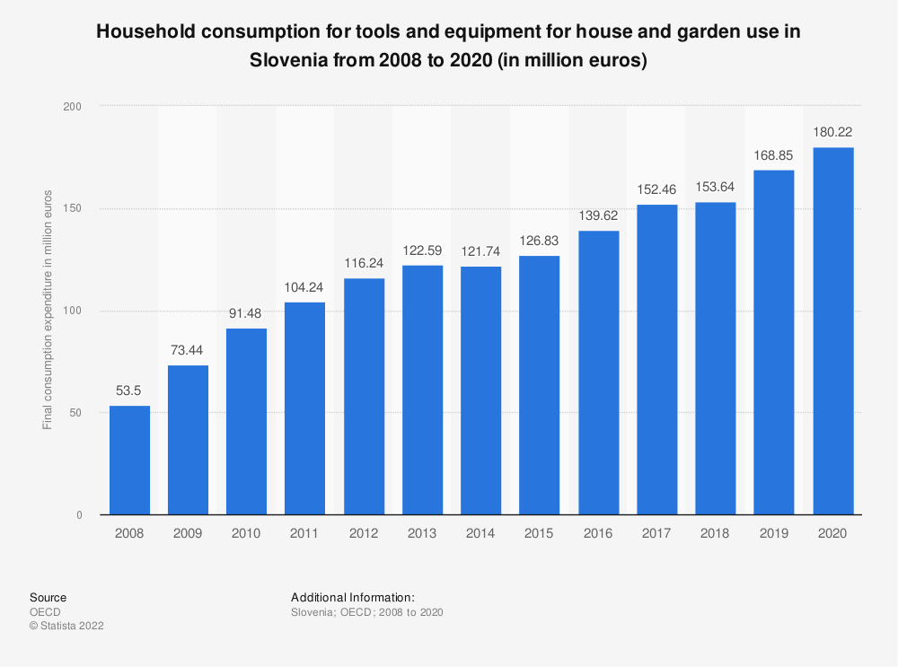 Statistic: Household consumption for tools and equipment for house and garden use in Slovenia from 2008 to 2015 (in million euros)   Statista