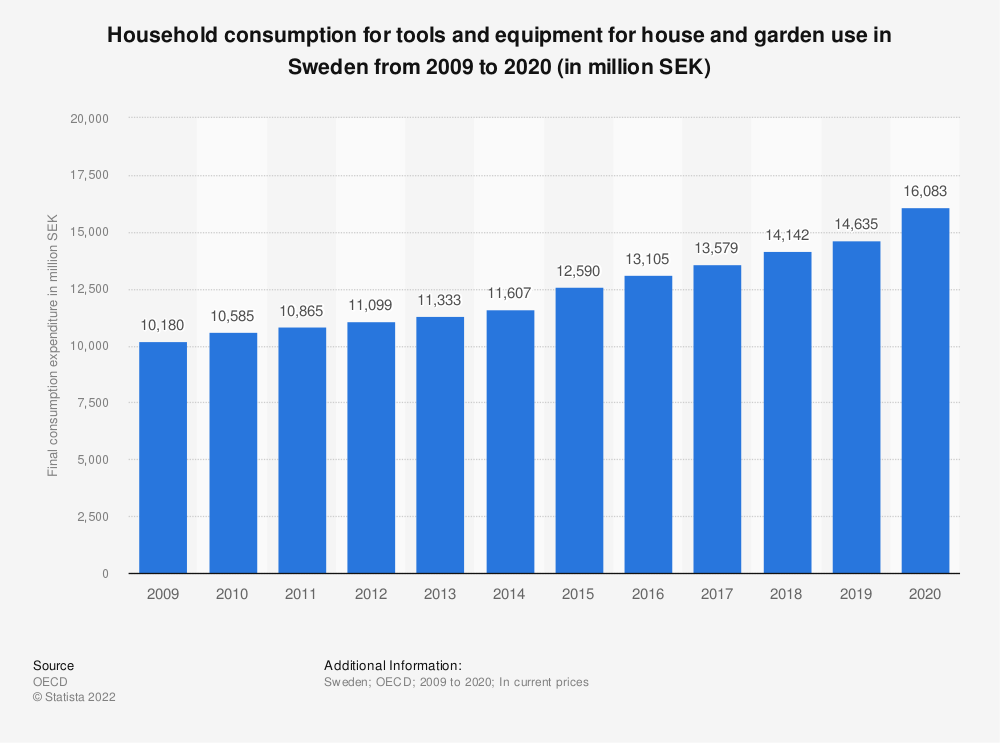 Statistic: Household consumption for tools and equipment for house and garden use in Sweden from 2008 to 2018 (in million SEK)   Statista