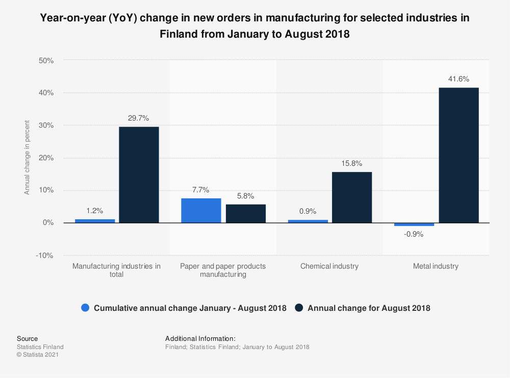 Statistic: Year-on-year (YoY) change in new orders in manufacturing for selected industries in Finland from January to August 2018 | Statista