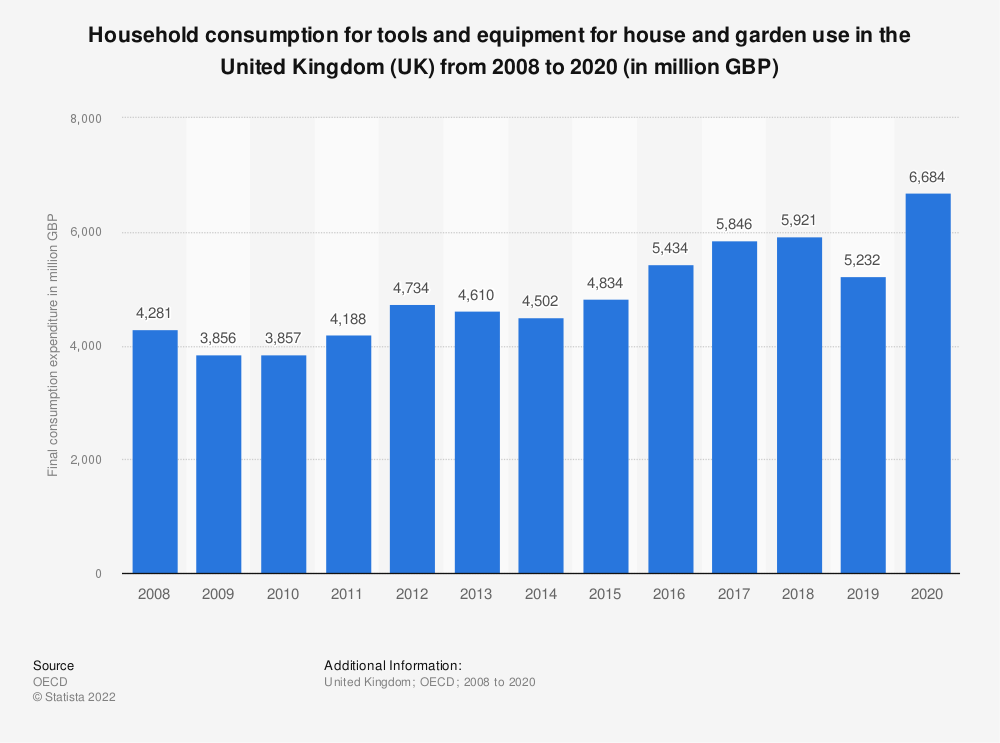 Statistic: Household consumption for tools and equipment for house and garden use in the United Kingdom (UK) from 2008 to 2016 (in million GBP) | Statista