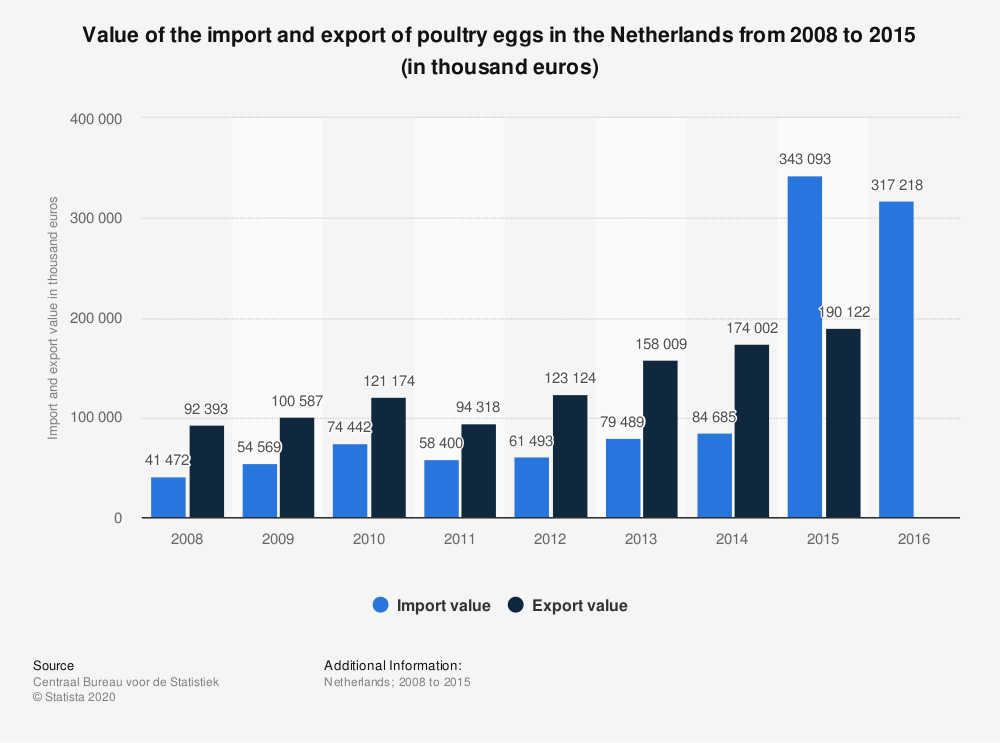 Statistic: Value of the import and export of poultry eggs in the Netherlands from 2008 to 2015 (in thousand euros) | Statista