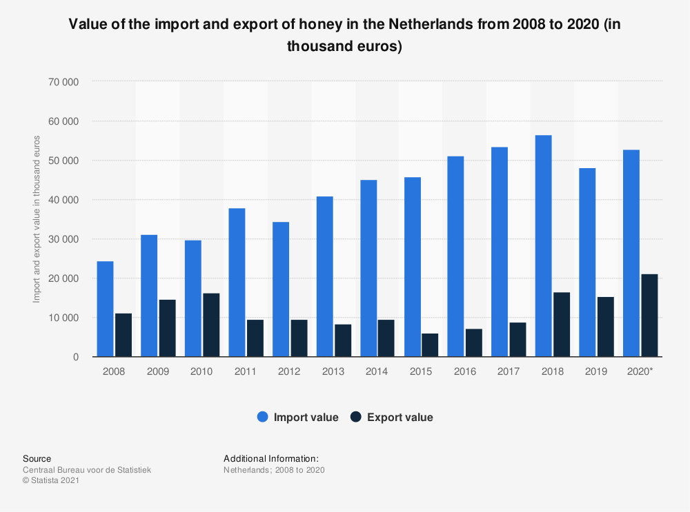Statistic: Value of the import and export of honey in the Netherlands from 2008 to 2018 (in thousand euros)   Statista