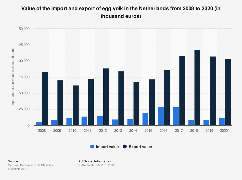 Statistic: Value of the import and export of egg yolk in the Netherlands from 2008 to 2018 (in thousand euros) | Statista