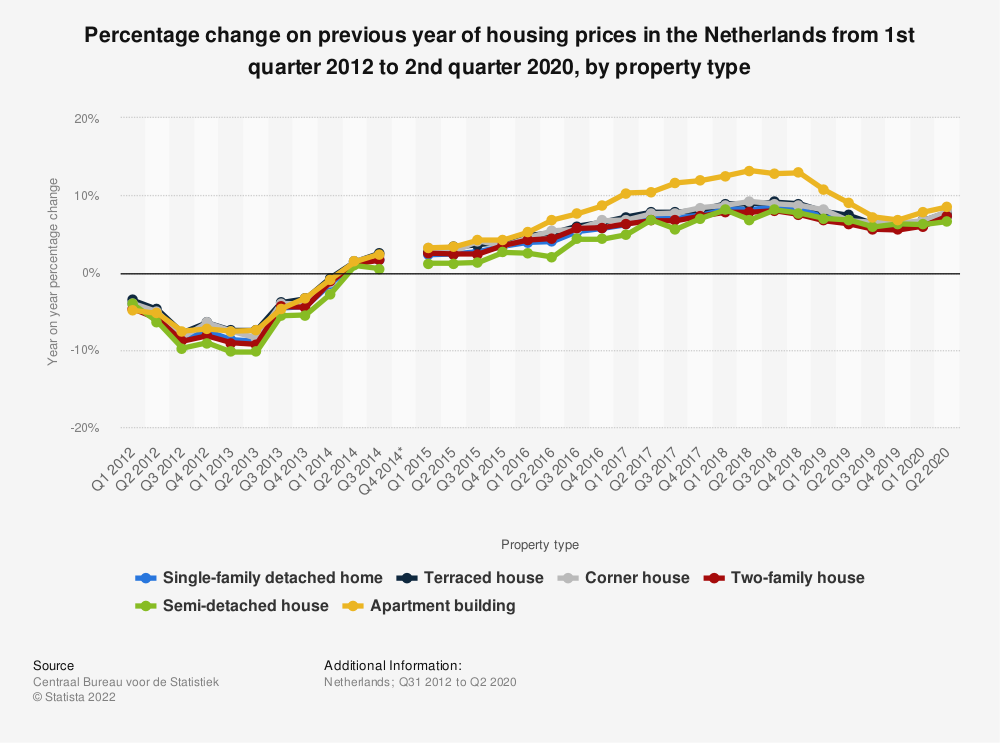 Statistic: Percentage change on previous year of housing prices in the Netherlands from 3rd quarter 2014 to 1st quarter 2019, by property type | Statista