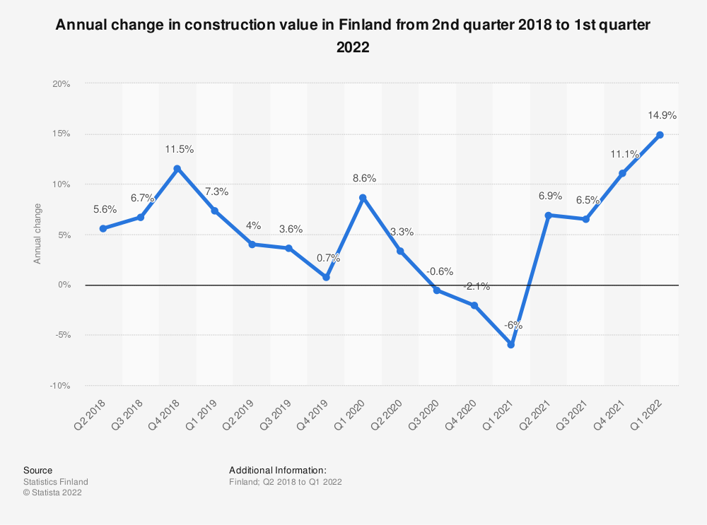 Statistic: Annual change in construction value in Finland from Q1 2017 to Q2 2019 | Statista