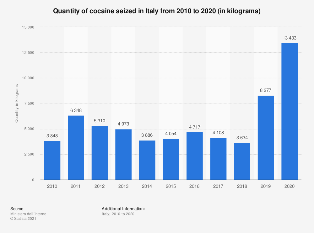 Statistic: Quantity of cocaine seized in Italy from 2010 to 2019 (in kilograms)   Statista