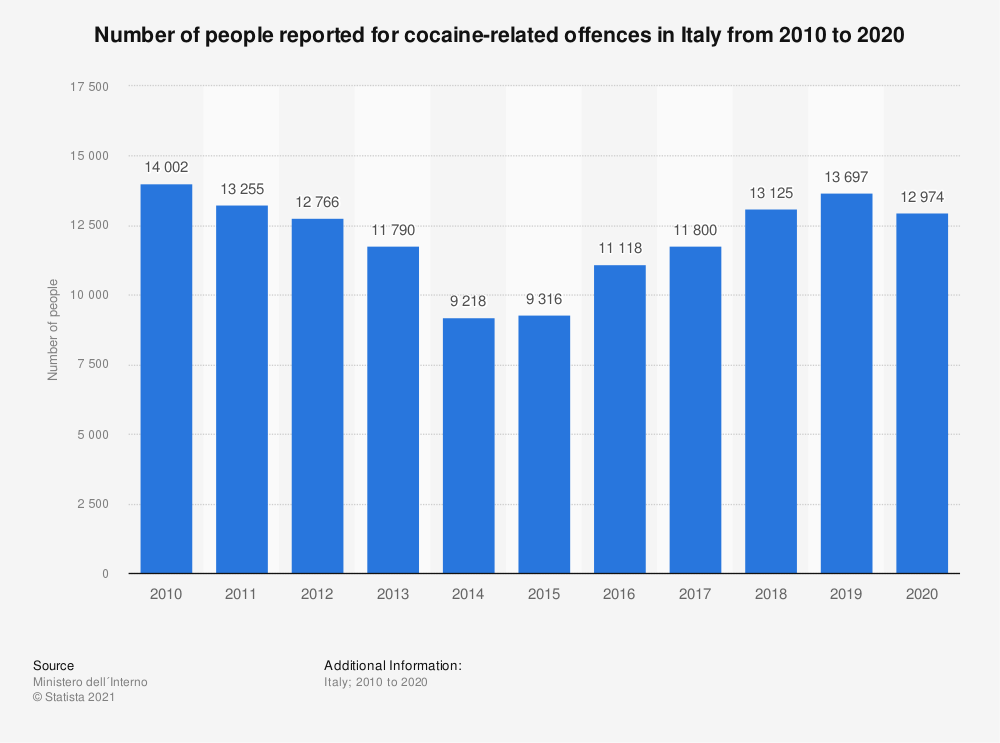 Statistic: Number of people reported for cocaine-related offences in Italy from 2010 to 2019   Statista