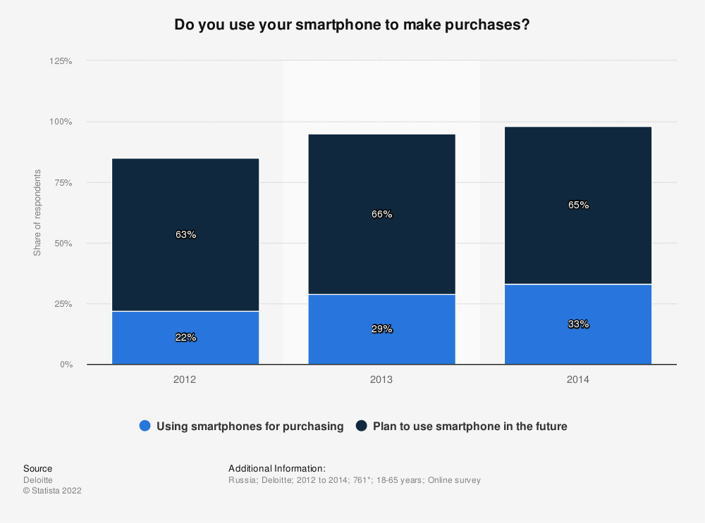 Statistic: Do you use your smartphone to make purchases?  | Statista