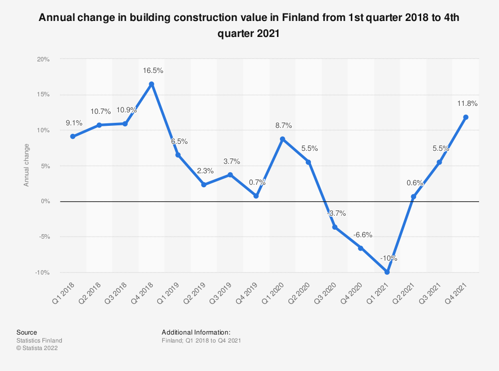 Statistic: Annual change in building construction value in Finland from 1st quarter 2018 to 1st quarter 2021 | Statista