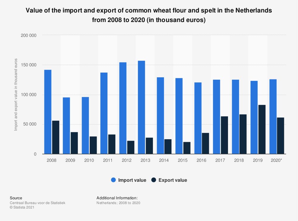 Statistic: Value of the import and export of common wheat flour and spelt in the Netherlands from 2008 to 2018 (in thousand euros) | Statista
