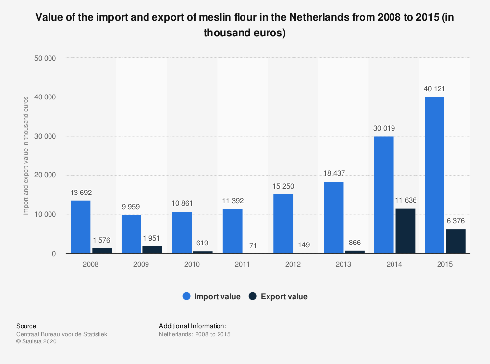 Statistic: Value of the import and export of meslin flour in the Netherlands from 2008 to 2015 (in thousand euros) | Statista