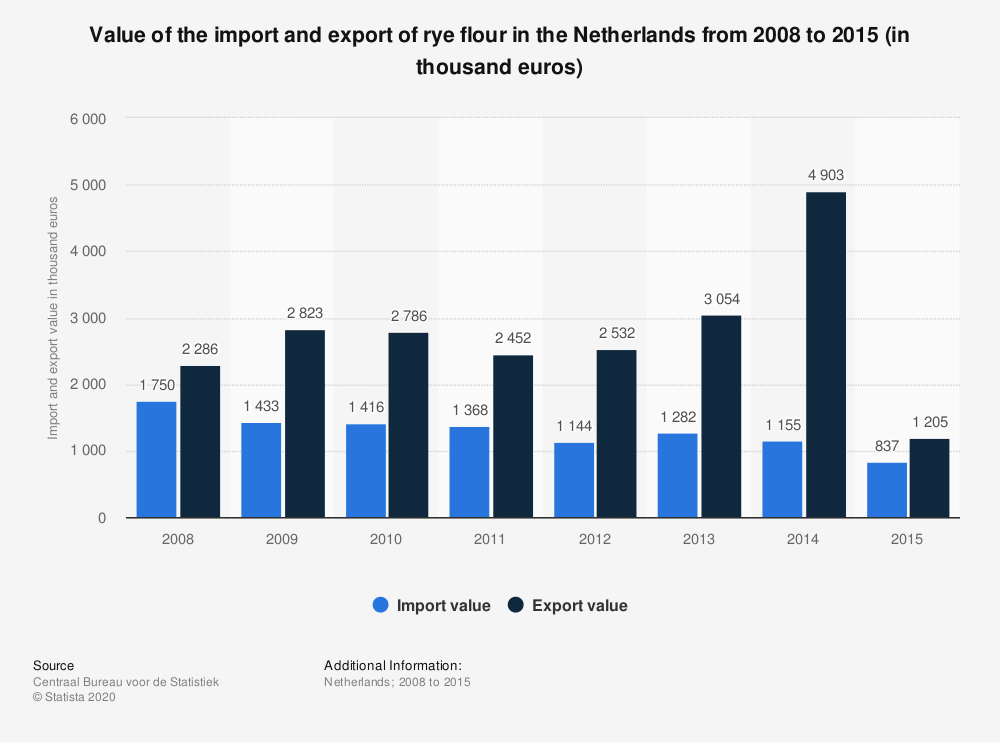 Statistic: Value of the import and export of rye flour in the Netherlands from 2008 to 2015 (in thousand euros) | Statista
