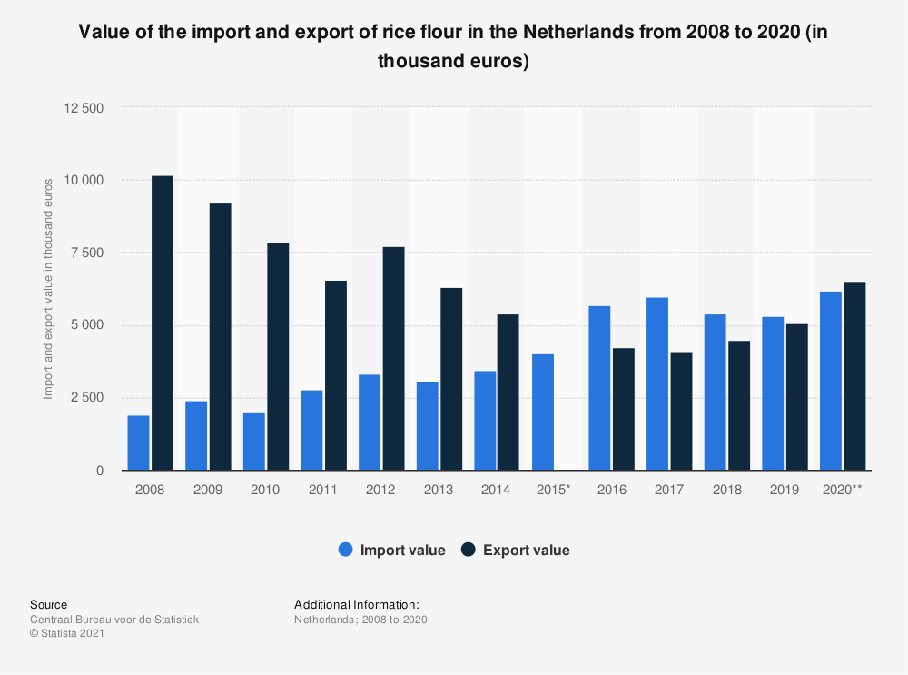 Statistic: Value of the import and export of rice flour in the Netherlands from 2008 to 2019 (in thousand euros) | Statista