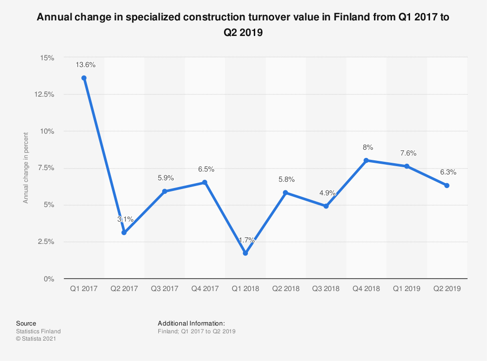 Statistic: Annual change in specialized construction turnover value in Finland from Q1 2017 to Q2 2019 | Statista
